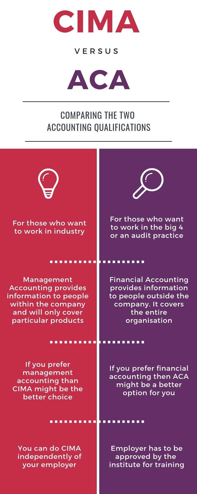 CIMA vs ACA Infographic 1