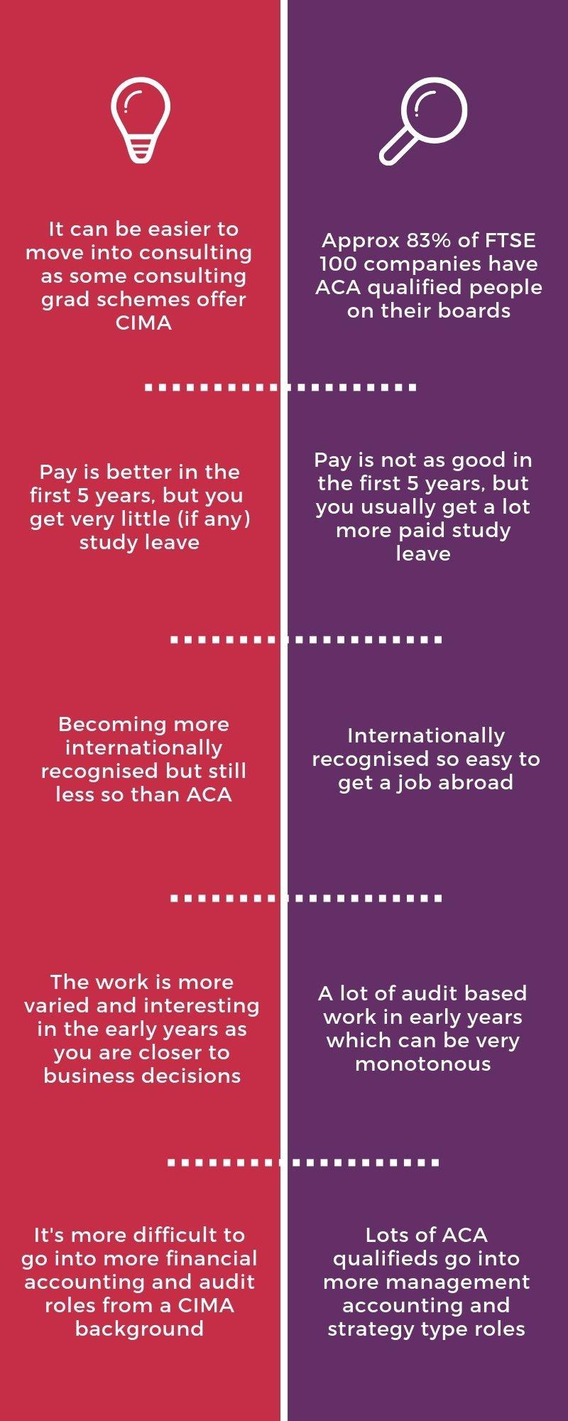 CIMA vs ACA Infographic 3
