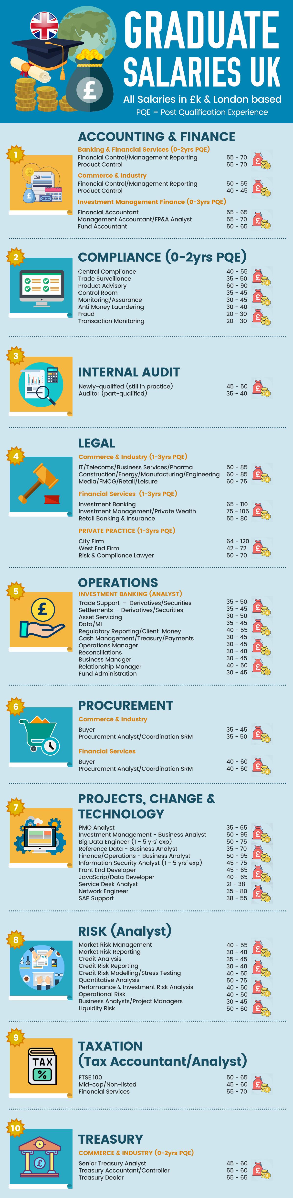 Graduate Salaries UK Infographic